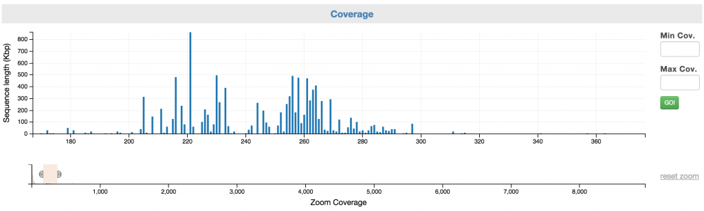 What the coverage selection chart looks like after it's zoom range is narrowed.
