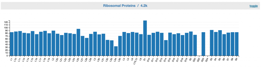 FeedbackRibonsonalProteins