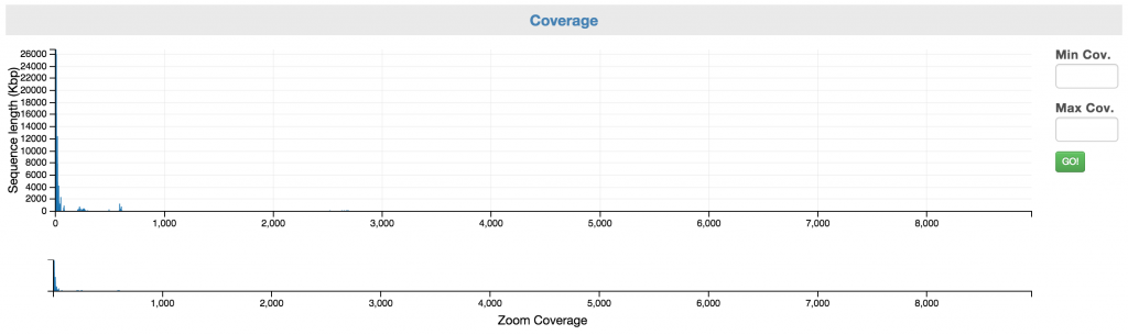 Control: Coverage allows you to select a range of coverage.
